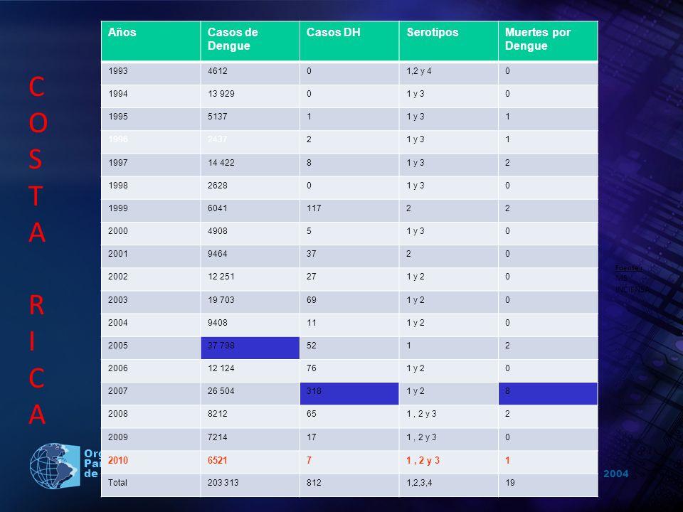 2004 Organización Panamericana de la Salud AñosCasos de Dengue Casos DHSerotiposMuertes por Dengue 1993461201,2 y 40 199413 92901 y 30 1995513711 y 31