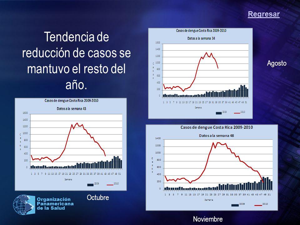 2004 Organización Panamericana de la Salud Tendencia de reducción de casos se mantuvo el resto del año. Regresar Noviembre Octubre Agosto