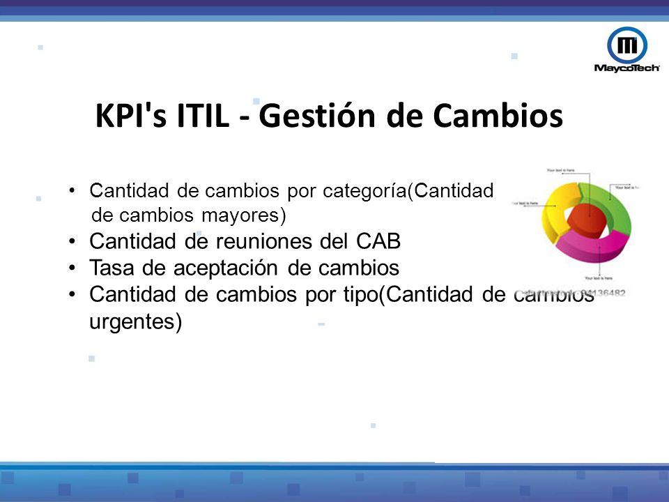 KPI (Métrica de CSI)Descripción Cantidad de cambios por categoría (Cantidad de cambios mayores) Cantidad de cambios mayores evaluados por el CAB (Consejo Consultor para Cambios) Cantidad de reuniones del CAB Cantidad de reuniones de CAB Tasa de aceptación de cambios Cantidad de RFC s aceptadas vs.