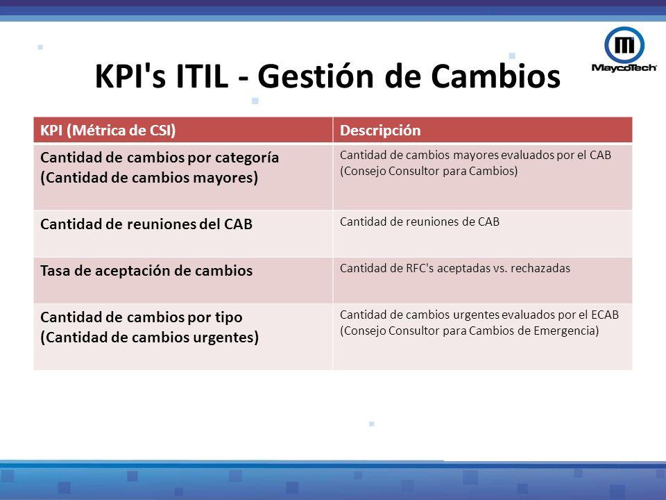 KPI s ITIL - Gestión de Problemas Cantidad de problemas Tiempo promedio de resolución de problemas Cantidad de problemas conocidos y desconocidos