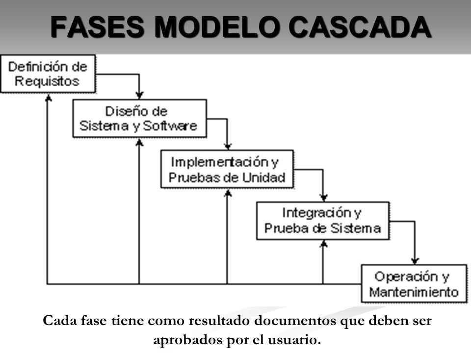 FASES MODELO CASCADA Cada fase tiene como resultado documentos que deben ser aprobados por el usuario.