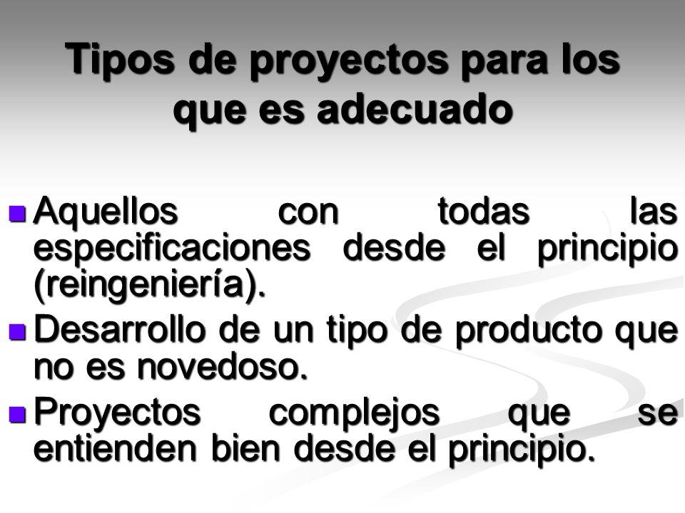 Tipos de proyectos para los que es adecuado Aquellos con todas las especificaciones desde el principio (reingeniería). Aquellos con todas las especifi