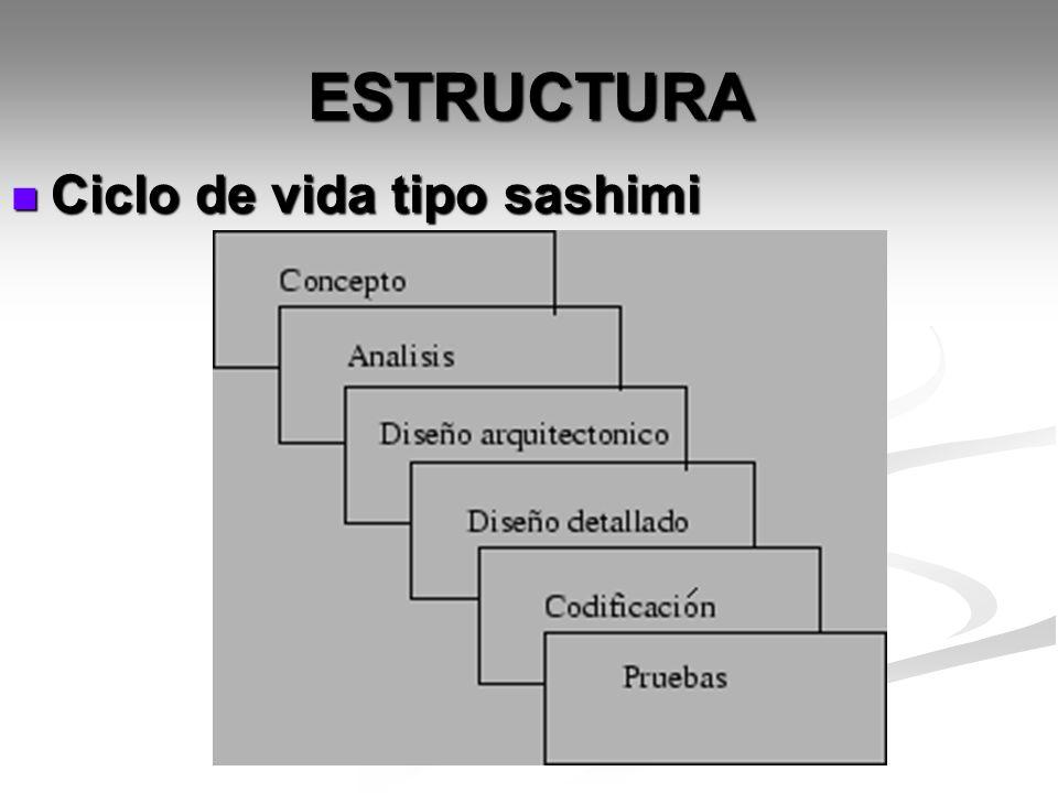 ESTRUCTURA Ciclo de vida tipo sashimi Ciclo de vida tipo sashimi