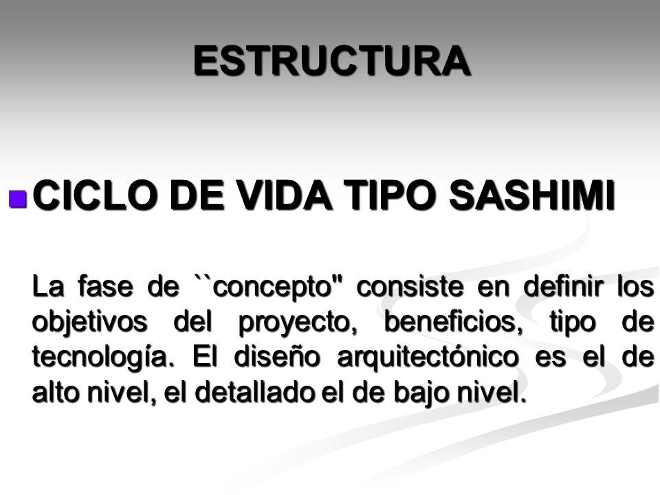 ESTRUCTURA CICLO DE VIDA TIPO SASHIMI CICLO DE VIDA TIPO SASHIMI La fase de ``concepto'' consiste en definir los objetivos del proyecto, beneficios, t