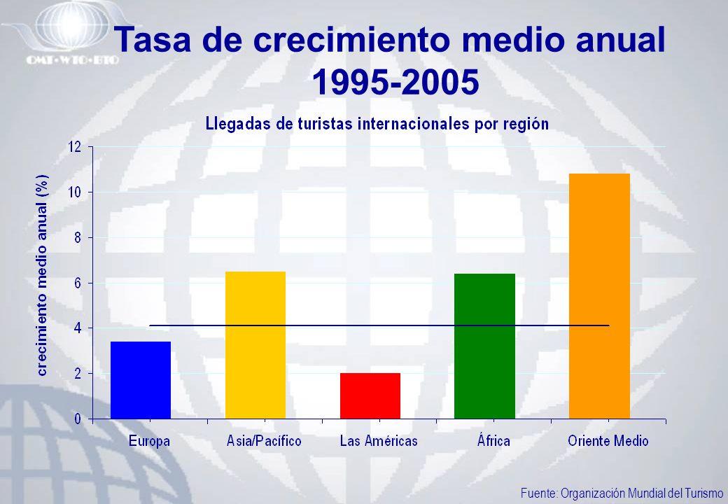 Tasa de crecimiento medio anual 1995-2005 Fuente: Organización Mundial del Turismo