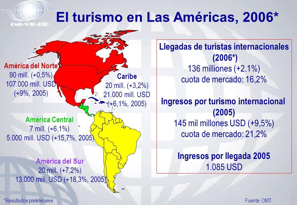El turismo en Las Américas, 2006* Llegadas de turistas internacionales (2006*) 136 milliones (+2.1%) cuota de mercado: 16,2% Ingresos por turismo inte