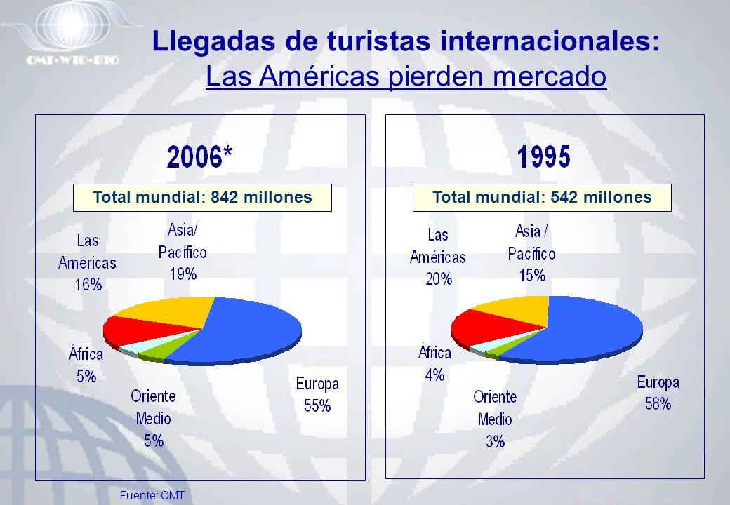 Llegadas de turistas internacionales: Las Américas pierden mercado Total mundial: 842 millonesTotal mundial: 542 millones Fuente: OMT