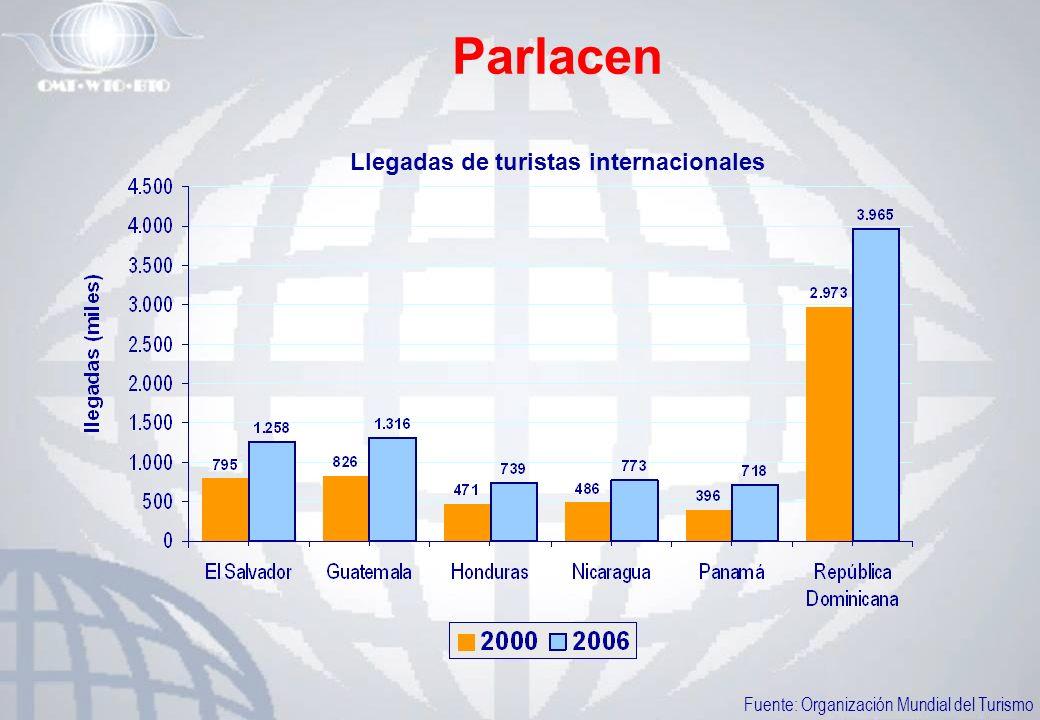 Parlacen Llegadas de turistas internacionales Fuente: Organización Mundial del Turismo