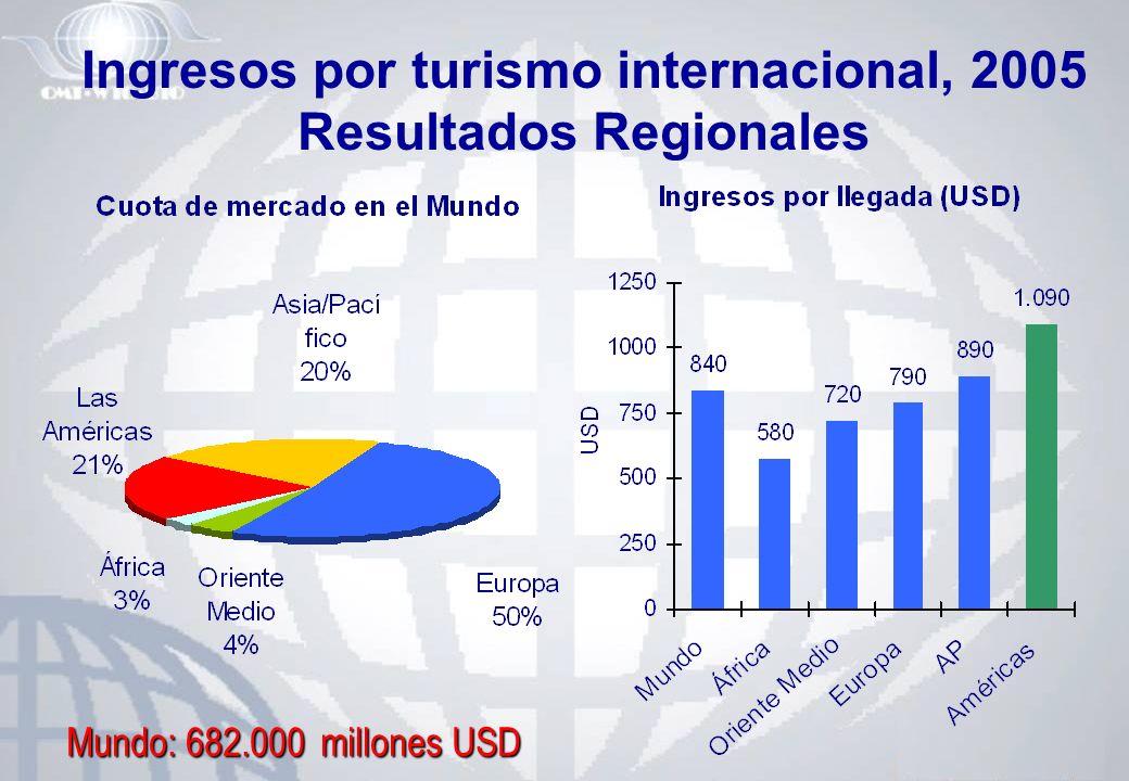Ingresos por turismo internacional, 2005 Resultados Regionales Mundo: 682.000 millones USD