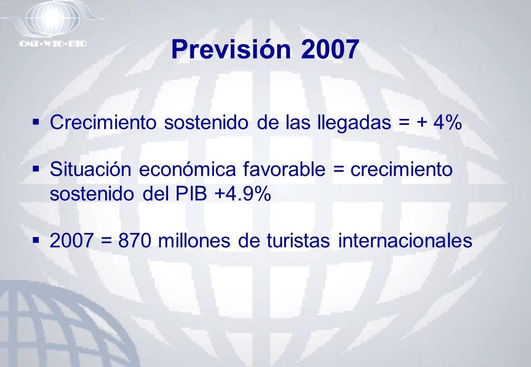 Previsión 2007 Crecimiento sostenido de las llegadas = + 4% Situación económica favorable = crecimiento sostenido del PIB +4.9% 2007 = 870 millones de