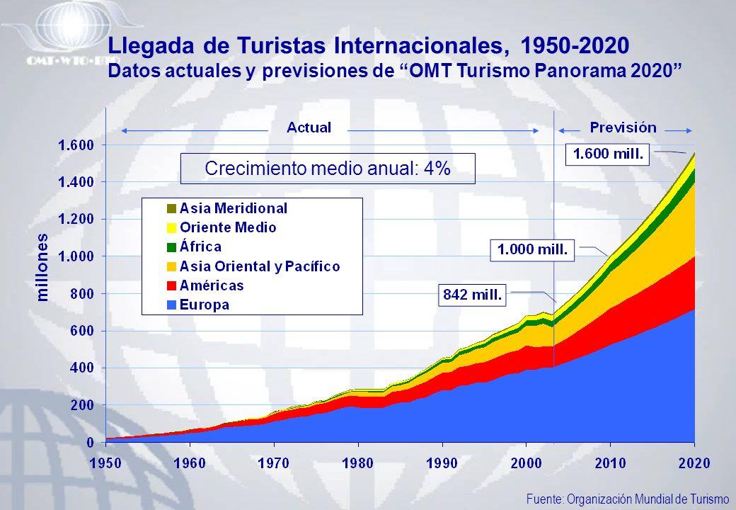 Llegada de Turistas Internacionales, 1950-2020 Datos actuales y previsiones de OMT Turismo Panorama 2020 Crecimiento medio anual: 4% Fuente: Organizac