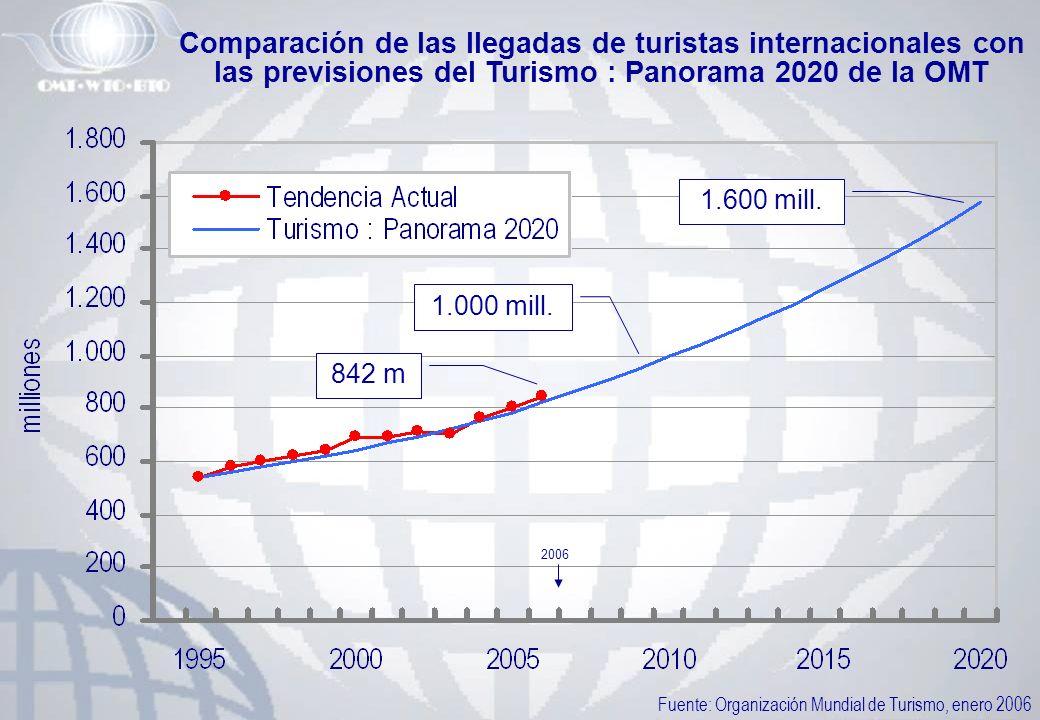 Comparación de las llegadas de turistas internacionales con las previsiones del Turismo : Panorama 2020 de la OMT Fuente: Organización Mundial de Turi