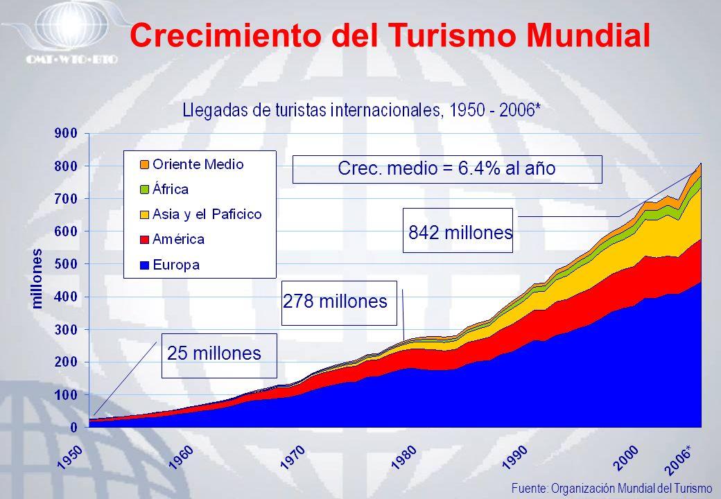 Crecimiento del Turismo Mundial Crec. medio = 6.4% al año 842 millones 25 millones Fuente: Organización Mundial del Turismo 278 millones