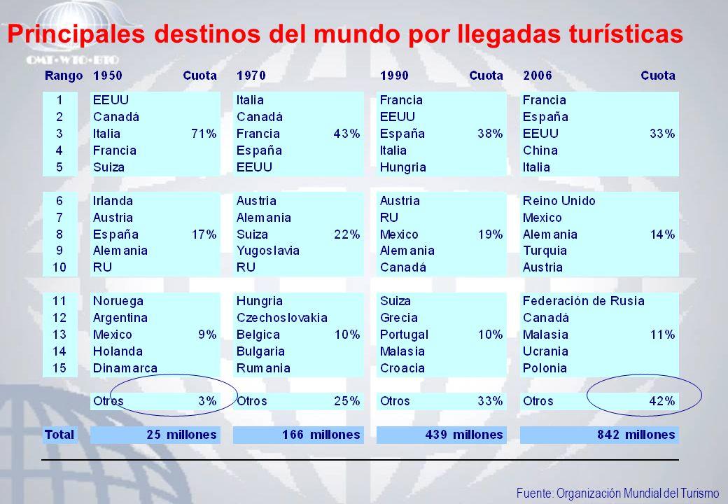 Principales destinos del mundo por llegadas turísticas Fuente: Organización Mundial del Turismo