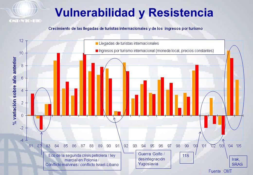 Vulnerabilidad y Resistencia Guerra Golfo / desintegración Yugoslavia 11S Irak, SRAS Fuente : OMT Eco de la segunda crisis petrolera / ley marcial en