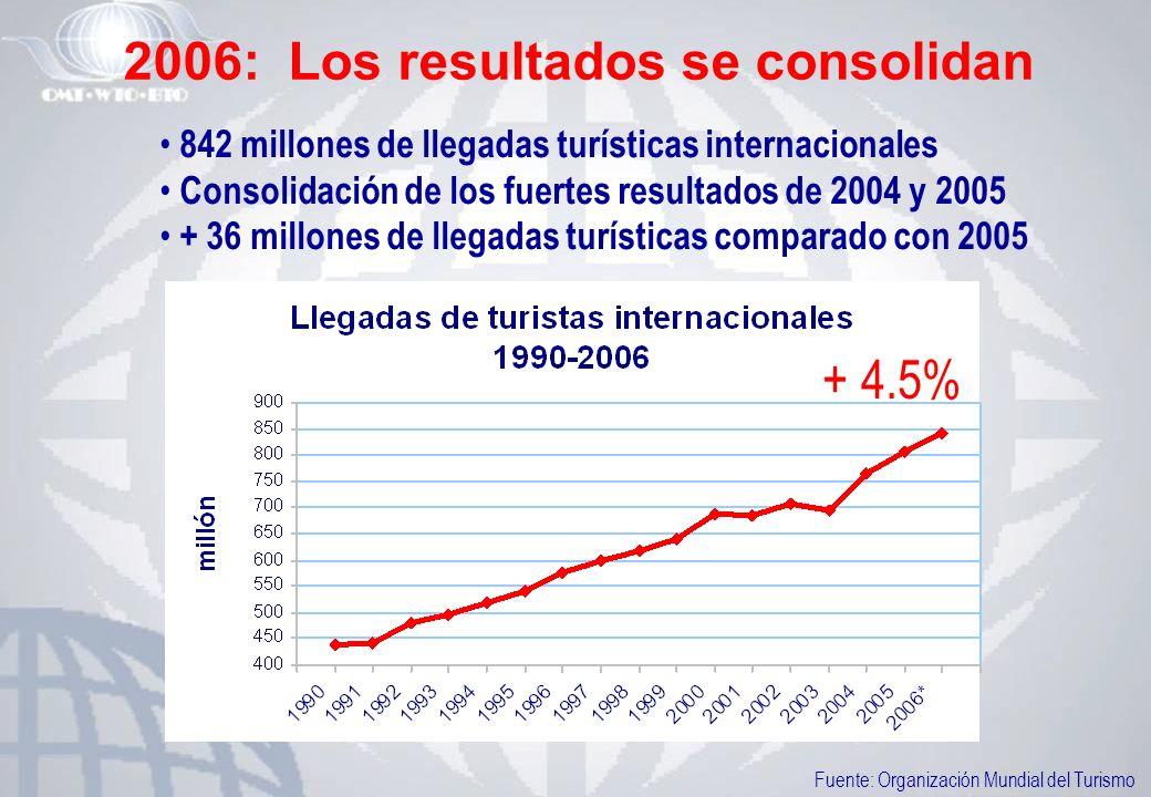 2006: Los resultados se consolidan 842 millones de llegadas turísticas internacionales Consolidación de los fuertes resultados de 2004 y 2005 + 36 mil