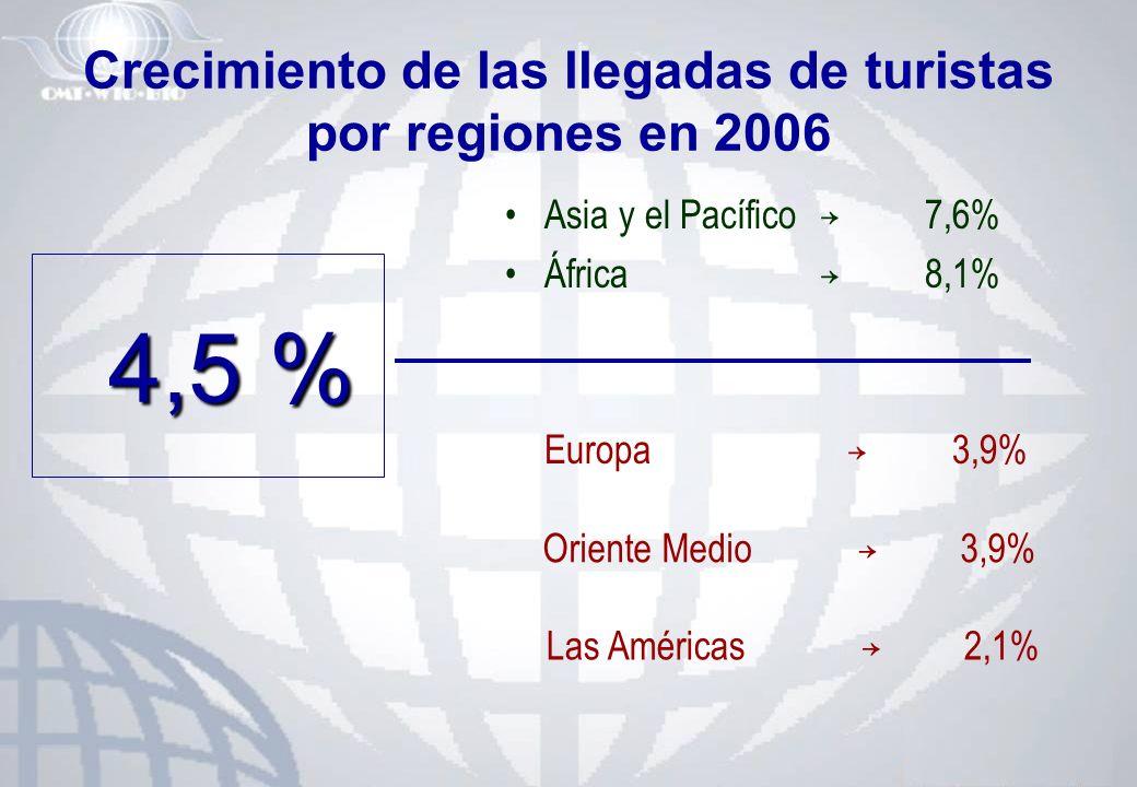 Crecimiento de las llegadas de turistas por regiones en 2006 Asia y el Pacífico 7,6% África 8,1% Europa 3,9% 4,5 % Las Américas 2,1% Oriente Medio 3,9
