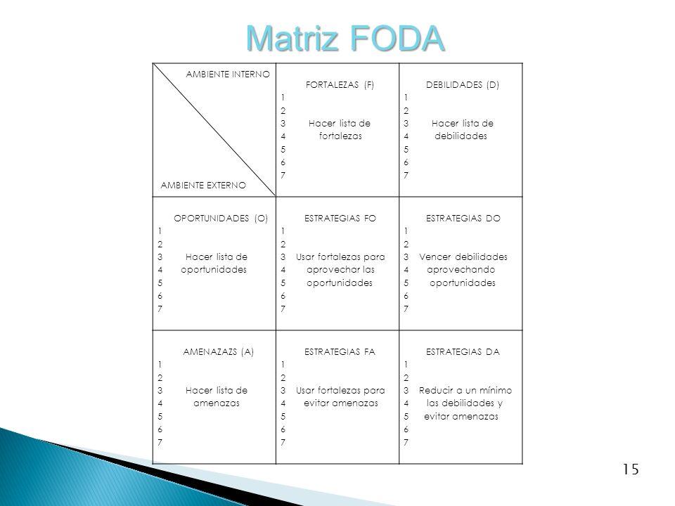 15 Matriz FODA AMBIENTE INTERNO AMBIENTE EXTERNO FORTALEZAS (F) 1 2 3 Hacer lista de 4 fortalezas 5 6 7 DEBILIDADES (D) 1 2 3 Hacer lista de 4 debilid