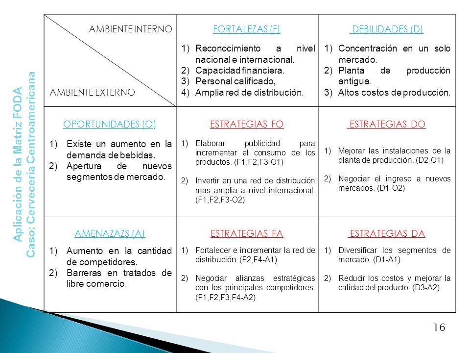 AMBIENTE INTERNO AMBIENTE EXTERNO FORTALEZAS (F) DEBILIDADES (D) OPORTUNIDADES (O)ESTRATEGIAS FO ESTRATEGIAS DO AMENAZAZS (A)ESTRATEGIAS FA ESTRATEGIA