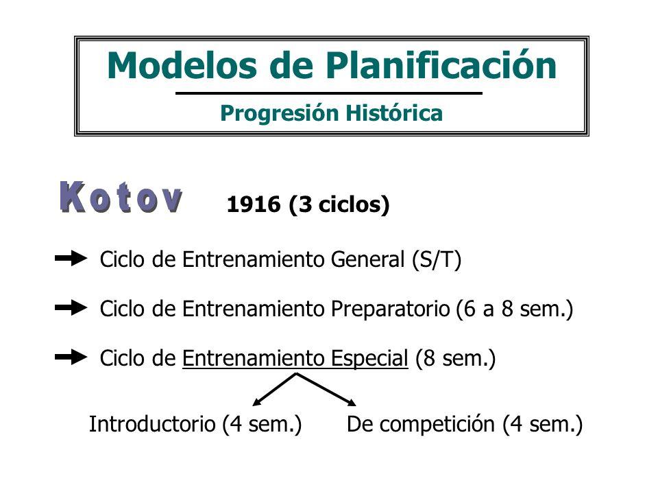 Ciclo de Entrenamiento General (S/T) Ciclo de Entrenamiento Especial (8 sem.) Introductorio (4 sem.)De competición (4 sem.) Ciclo de Entrenamiento Preparatorio (6 a 8 sem.) Modelos de Planificación Progresión Histórica 1916 (3 ciclos)