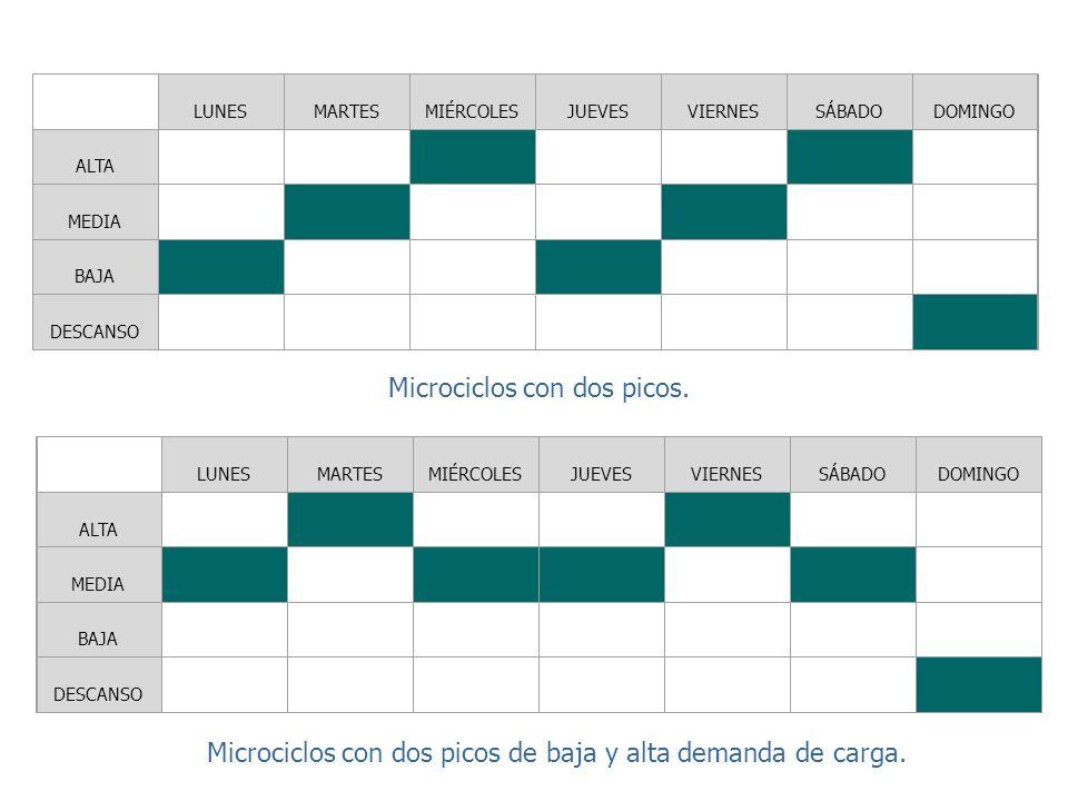 LUNES MARTES MIÉRCOLES JUEVES VIERNES SÁBADO DOMINGO ALTA MEDIA BAJA DESCANSO Variantes de microciclos según las sesiones que lo componen (De Tudor Bo