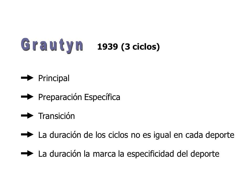 1939 (3 ciclos) Principal Transición Preparación Específica La duración la marca la especificidad del deporte La duración de los ciclos no es igual en cada deporte