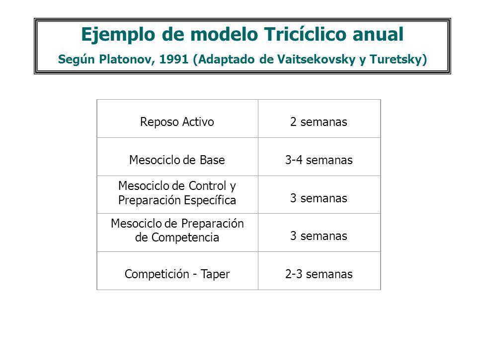 Distribución de microciclos en una temporada (Según Navarro, 1996) Tipo de Microciclos N° de Microciclos N° de Días % de Días CARGA 19-21 133-147 40-4