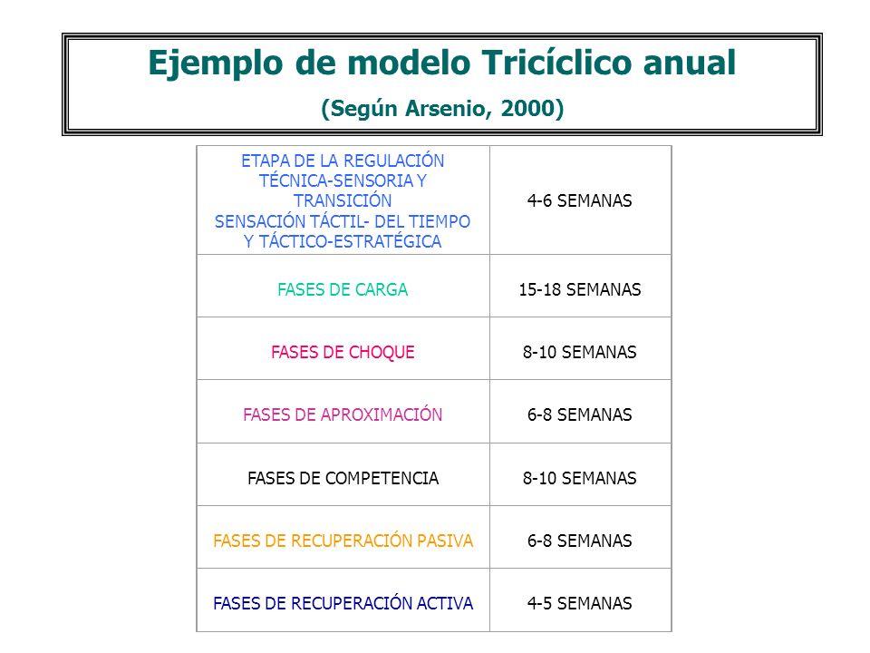 Reposo Activo 2 semanas Mesociclo de Base 3-4 semanas Mesociclo de Control y Preparación Específica 3 semanas Mesociclo de Preparación de Competencia