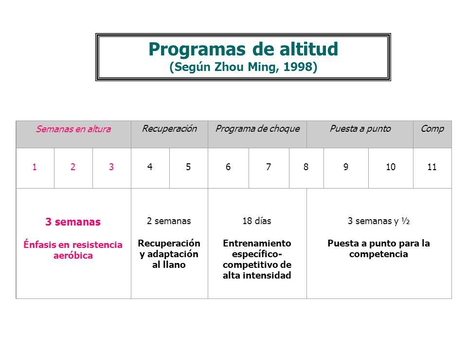 Ejemplo de modelo Tricíclico anual (Según Arsenio, 2000) ETAPA DE LA REGULACIÓN TÉCNICA-SENSORIA Y TRANSICIÓN SENSACIÓN TÁCTIL- DEL TIEMPO Y TÁCTICO-E