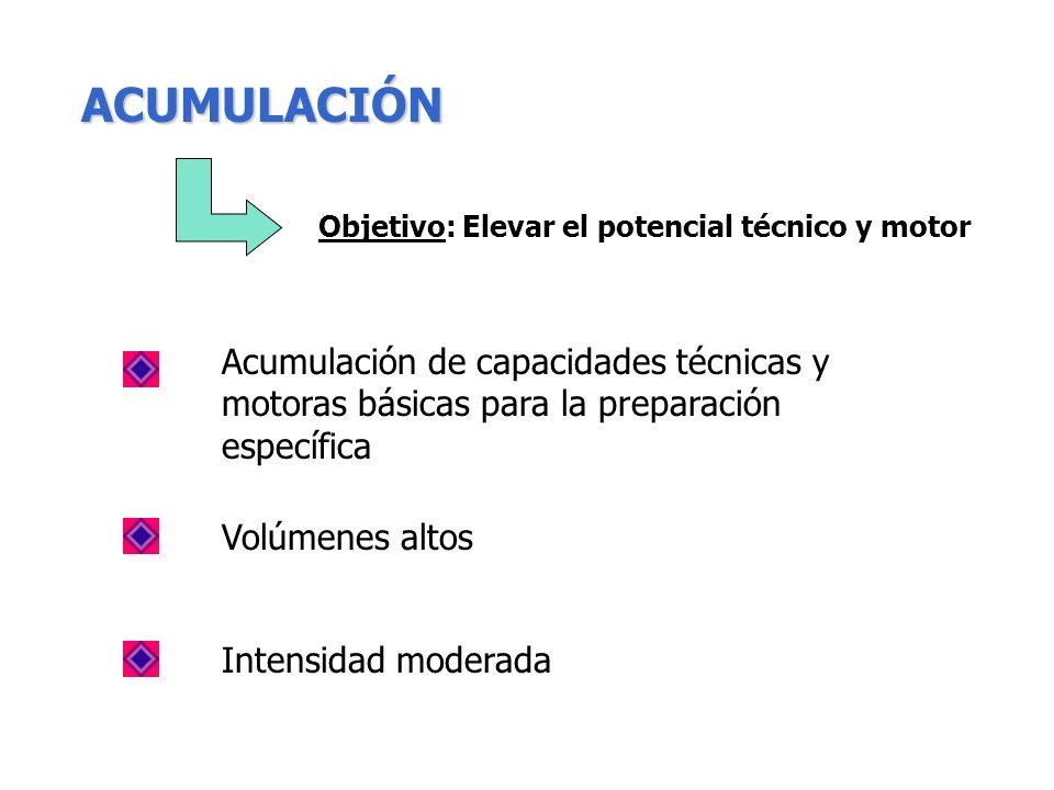Planificación - Mesociclos Modelo de cargas concentradas - A.T.R. ACUMULACIÓN TRANSFORMACIÓN REALIZACIÓN