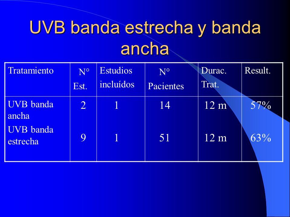 UVB banda estrecha y banda ancha Tratamiento N° Est. Estudios incluídos N° Pacientes Durac. Trat. Result. UVB banda ancha UVB banda estrecha 2929 1 1