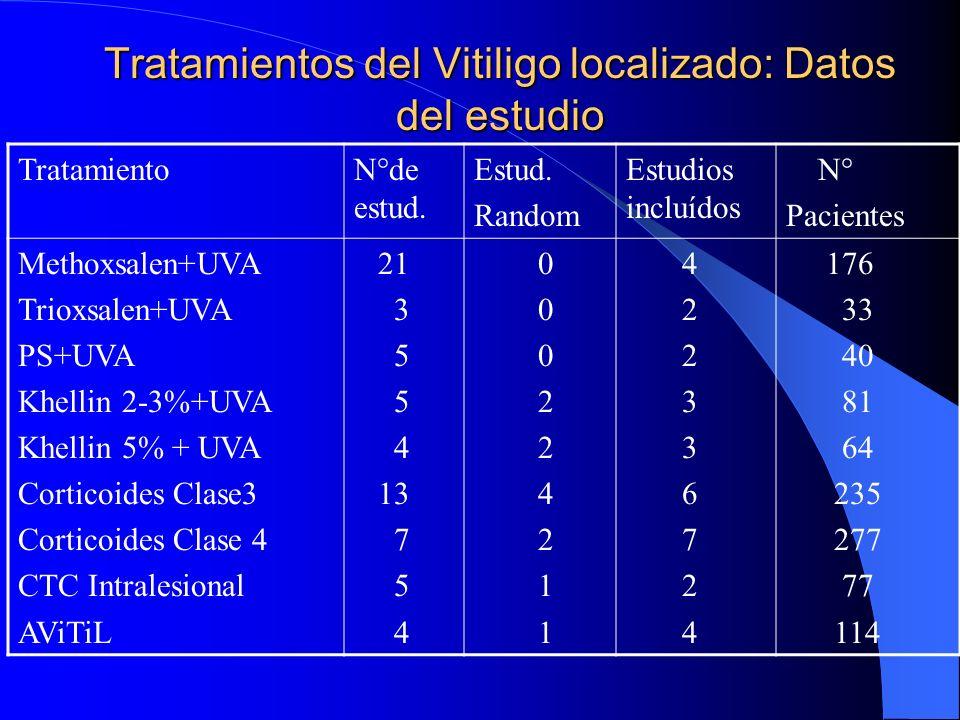 Tratamientos del Vitiligo localizado: Datos del estudio TratamientoN°de estud. Estud. Random Estudios incluídos N° Pacientes Methoxsalen+UVA Trioxsale