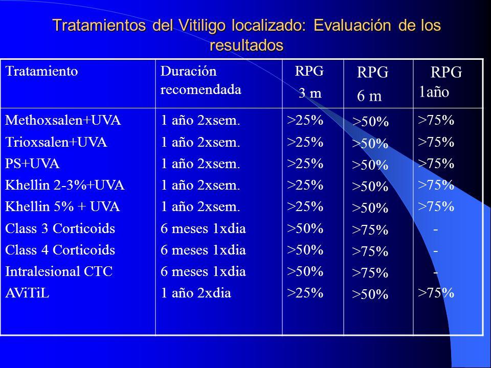 Tratamientos del Vitiligo localizado: Evaluación de los resultados TratamientoDuración recomendada RPG 3 m RPG 6 m RPG 1año Methoxsalen+UVA Trioxsalen
