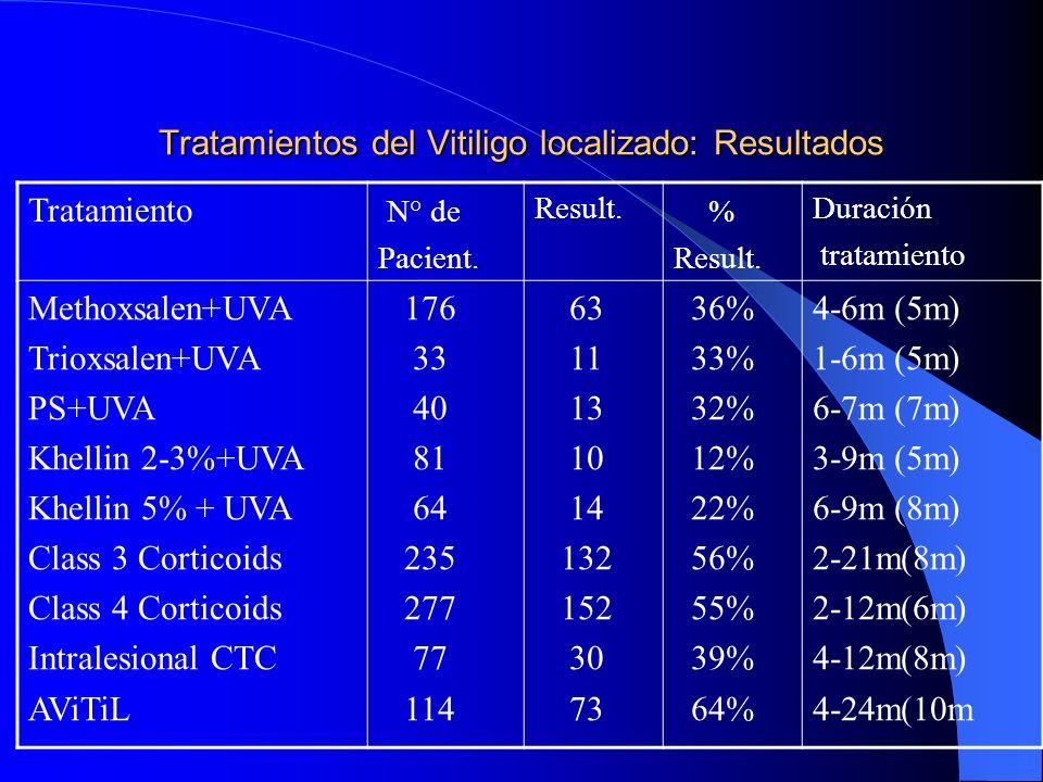 Tratamientos del Vitiligo localizado: Resultados Tratamiento N° de Pacient. Result. % Result. Duración tratamiento Methoxsalen+UVA Trioxsalen+UVA PS+U