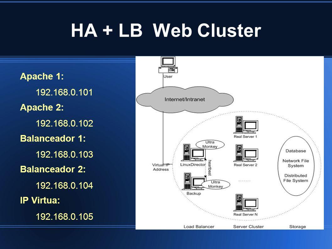 HA + LB Web Cluster Apache 1: 192.168.0.101 Apache 2: 192.168.0.102 Balanceador 1: 192.168.0.103 Balanceador 2: 192.168.0.104 IP Virtua: 192.168.0.105