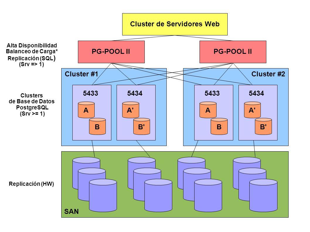Cluster #2Cluster #1 PG-POOL II Replicación (HW) Cluster de Servidores Web Alta Disponibilidad Balanceo de Carga* Replicación (SQL ) (Srv => 1) Clusters de Base de Datos PostgreSQL (Srv >= 1) A B 5433 A B 5434 A B 5434 A B 5433 SAN PG-POOL II