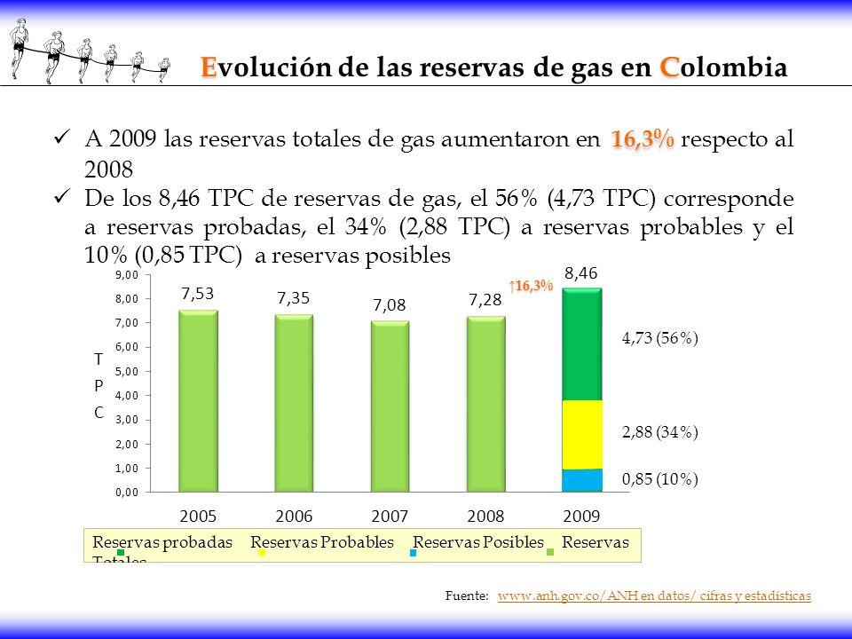 E C Evolución de las reservas de gas en Colombia 16,3% A 2009 las reservas totales de gas aumentaron en 16,3% respecto al 2008 De los 8,46 TPC de rese