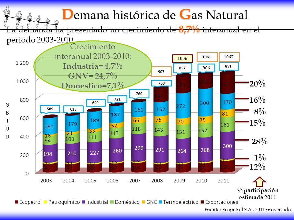 Fuente: Ecopetrol S.A., 2011 proyectado DG D emana histórica de G as Natural 8,7% La demanda ha presentado un crecimiento de 8,7% interanual en el per