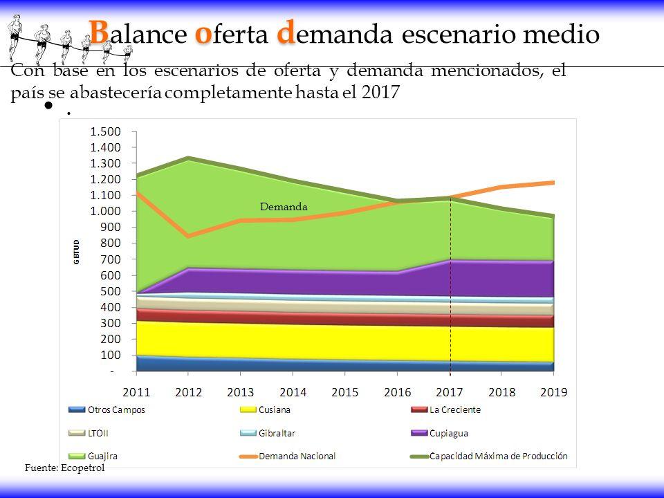 . Con base en los escenarios de oferta y demanda mencionados, el país se abastecería completamente hasta el 2017 Bod B alance o ferta d emanda escenar