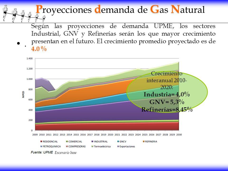 . PdGN P royecciones d emanda de G as N atural 4.0 % Según las proyecciones de demanda UPME, los sectores Industrial, GNV y Refinerías serán los que m