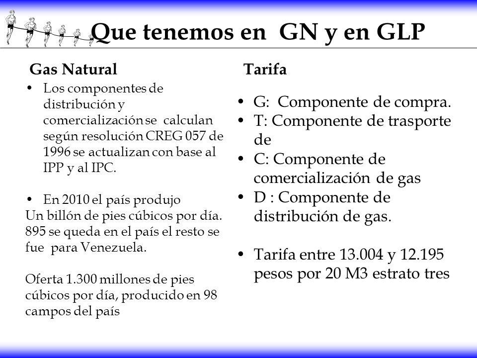 Que tenemos en GN y en GLP Gas Natural Los componentes de distribución y comercialización se calculan según resolución CREG 057 de 1996 se actualizan