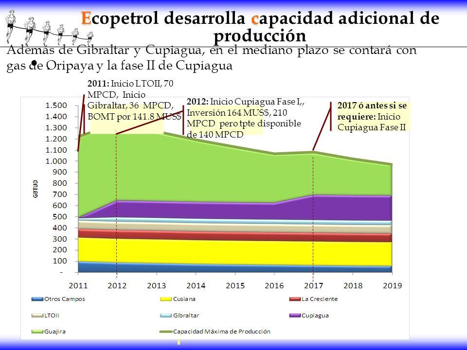 Ec Ecopetrol desarrolla capacidad adicional de producción. 2011: Inicio LTOII, 70 MPCD, Inicio Gibraltar, 36 MPCD, BOMT por 141.8 MUS$ 2012: Inicio Cu