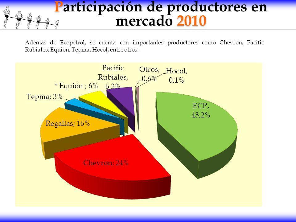 P 2010 Participación de productores en mercado 2010 Además de Ecopetrol, se cuenta con importantes productores como Chevron, Pacific Rubiales, Equion,