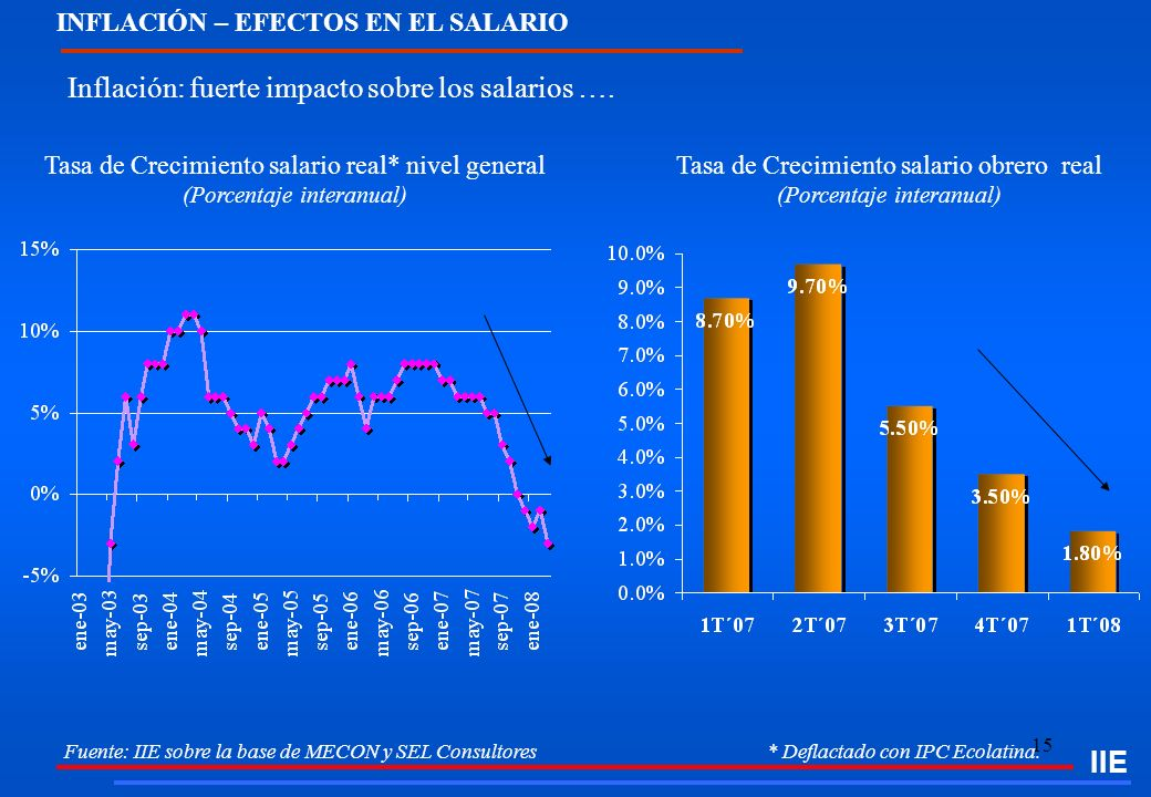 15 INFLACIÓN – EFECTOS EN EL SALARIO Fuente: IIE sobre la base de MECON y SEL Consultores * Deflactado con IPC Ecolatina. Inflación: fuerte impacto so