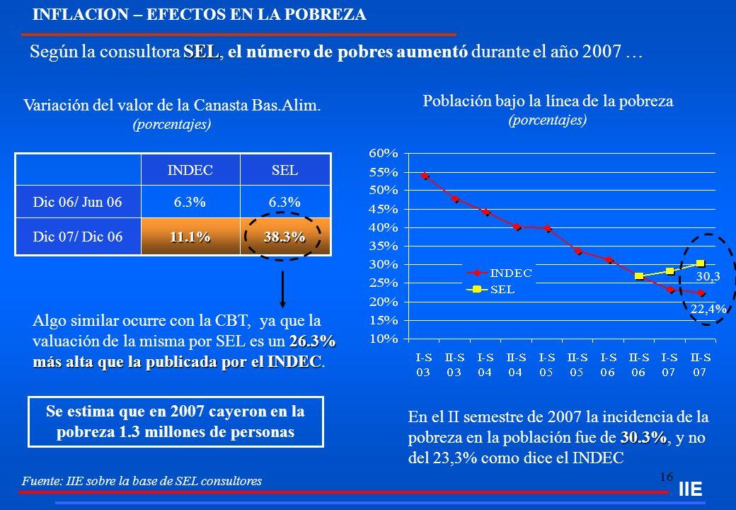 16 SEL Según la consultora SEL, el número de pobres aumentó durante el año 2007 … Fuente: IIE sobre la base de SEL consultores 26.3% más alta que la p