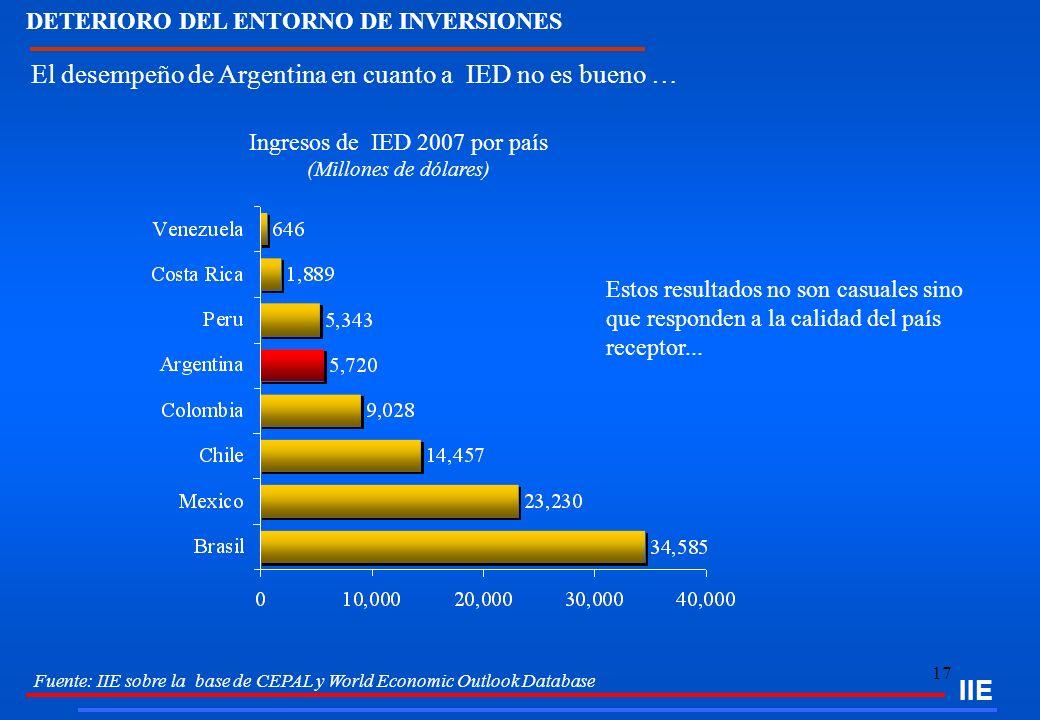 17 IIE Fuente: IIE sobre la base de CEPAL y World Economic Outlook Database DETERIORO DEL ENTORNO DE INVERSIONES Ingresos de IED 2007 por país (Millon
