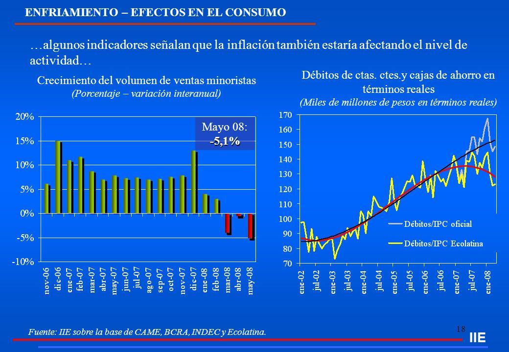 18 IIE Crecimiento del volumen de ventas minoristas (Porcentaje – variación interanual) …algunos indicadores señalan que la inflación también estaría