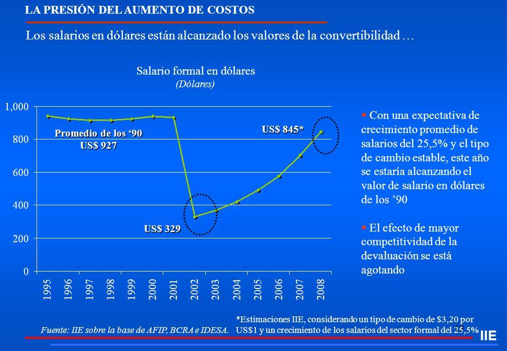 19 LA PRESIÓN DEL AUMENTO DE COSTOS Los salarios en dólares están alcanzado los valores de la convertibilidad … IIE Salario formal en dólares (Dólares
