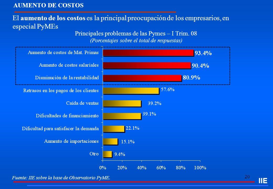 20 AUMENTO DE COSTOS El aumento de los costos es la principal preocupación de los empresarios, en especial PyMEs IIE Principales problemas de las Pyme