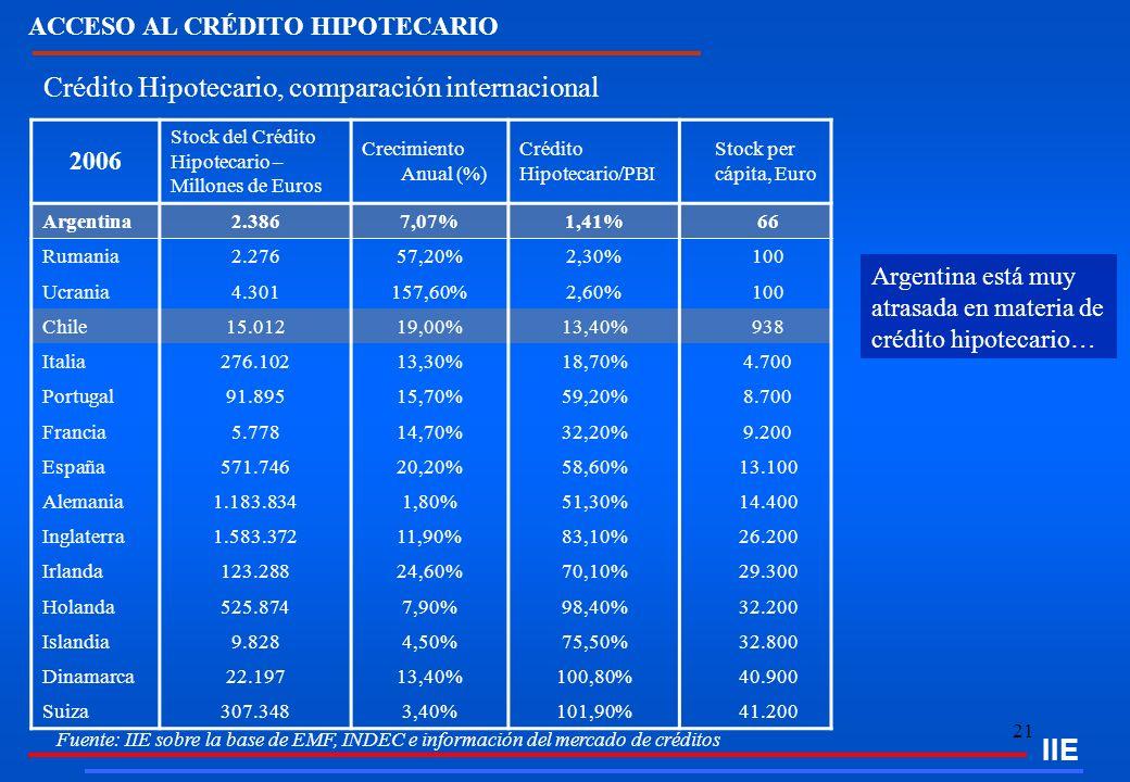 21 Crédito Hipotecario, comparación internacional Fuente: IIE sobre la base de EMF, INDEC e información del mercado de créditos IIE 2006 Stock del Cré